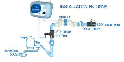 Electrolyseur de sel LIMPIDO 150 piscine jusqu'a 150m³ - LIMPIDO 150 Un électrolyseur simple d'utilisation et performant