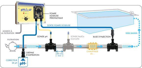 Regulateur piscine PHILEO LT pH- CCEI - Régulateur piscine PHILEO LT pH- Pour une régulation automatique du pH
