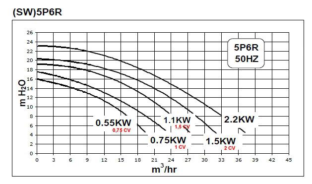 Pompe piscine Sta-Rite (SW)5P6R EAU SALEE 22m³/h 1.5CV triphase - Sta-Rite (SW)5P6R Qualité, performance et silence