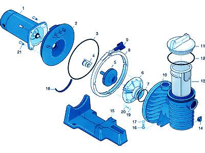 Pompe Sta-Rite 5P2R Standard 0.75cv 12m³ Tri - Avantages de la pompe Sta-Rite 5P2R Standard 0.75cv 12m³ Tri