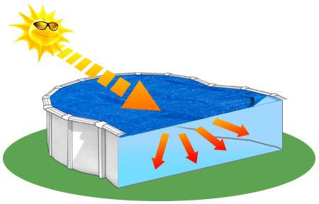 Couverture solaire d'ete DREAMPOOL 180µ piscine hors-sol en huit 5.0m x 3.4m - Avantages des couvertures isothermes à bulles DREAMPOOL