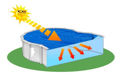 Couverture solaire d'ete Intex BULLES 716 x 346cm pour piscine hors-sol rectangulaire 732 x 366cm - Avantages des couvertures isothermes à bulles Intex