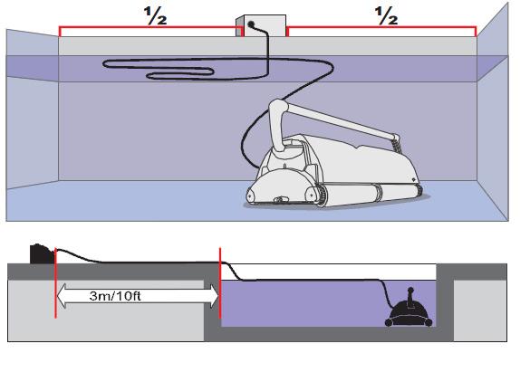 Robot piscine electrique professionnel ULTRAMAX GYRO avec chariot et radiocommande - Fonctionnement du robot nettoyeur électrique professionnel ULTRAMAX pour piscine