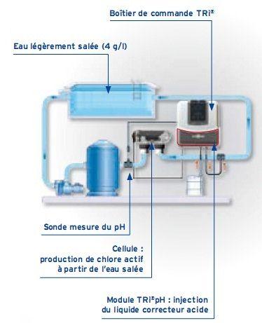 Module optionnel Zodiac TRI PH pour electrolyseur au sel evolutif TRI - TRi pH, régulateur automatique du pH de votre bassin dernière génération