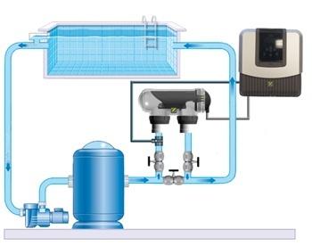 Electrolyseur au sel Zodiac evolutif TRI 22 pour piscine jusqu'a 100m3 - Electrolyseur au sel évolutif TRI 22 de Zodiac