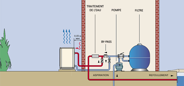Pompe a chaleur 10KW NIRVANA S30 MONO jusqu'a 50m³ - Pompe à chaleur piscine NIRVANA Une installation aisée