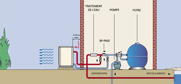 Pompe a chaleur Poolex JETLINE 120 MONO reversible 12kW jusqu'a 100m³ - Pompe à chaleur piscine Poolex JETLINE réversible une installation aisée
