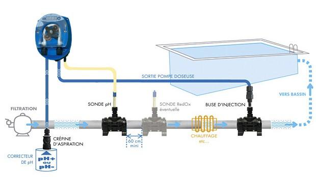 Regulateur automatique pH Mareva REVAREG - REVAREG Un régulateur fiable et abordable