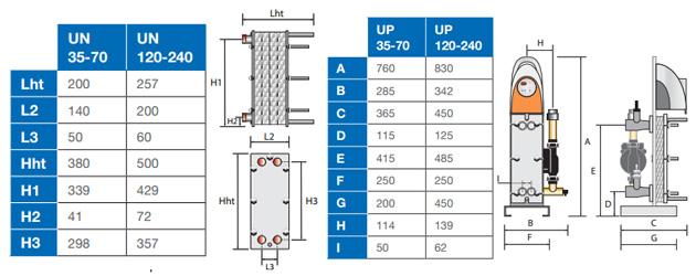 Echangeur a plaques Zodiac URANUS nu 70kW mono pour bassin jusqu'a 200m³ - Avantages de l'échangeur de chaleur à plaques Zodiac URANUS