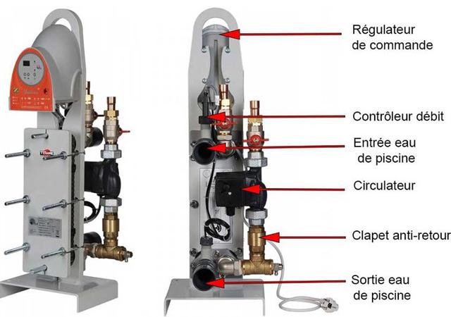 Echangeur a plaques Zodiac URANUS premonte 70kW mono pour bassin jusqu'a 200m³ - Avantages de l'échangeur de chaleur à plaques Zodiac URANUS