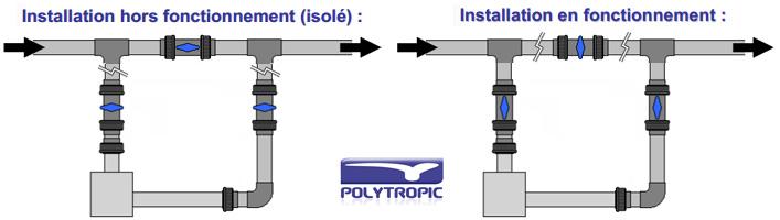 Rechauffeur electrique Polytropic EOV Ti3 tri 3kW pour bassin jusqu'a 20m³ - Avantages du réchauffeur piscine Polytropic EOV Ti
