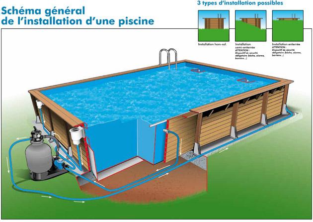 Kit piscine bois Nortland Ubbink LINEA rectangulaire 3.50 x 15.50 x 1.55m liner beige - Caractéristiques techniques piscine bois Nortland Ubbink