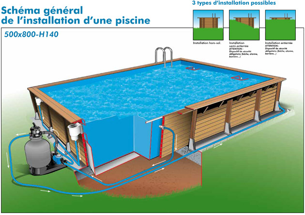Kit piscine bois Nortland Ubbink LINEA rectangulaire 5.00 x 8.00 x 1.40m liner bleu - Caractéristiques techniques piscine bois Nortland Ubbink