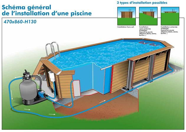 Kit piscine bois Nortland Ubbink OCEA octogonale 470x860x130cm liner bleu - Caractéristiques techniques piscine bois Nortland Ubbink