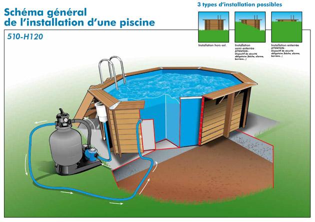 Kit piscine bois Nortland Ubbink OCEA octogonale Ø510x120cm liner bleu - Caractéristiques techniques piscine bois Nortland Ubbink