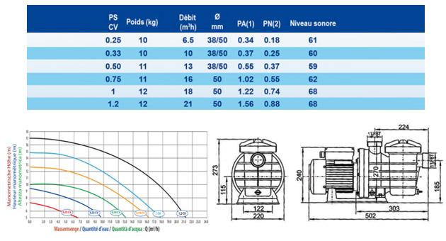 Pompe de filtration piscine Mareva ECO PREMIUM 0.33CV mono 10m³/h - Pompe de filtration piscine Mareva ECO PREMIUM 60% de puissance supplémentaire
