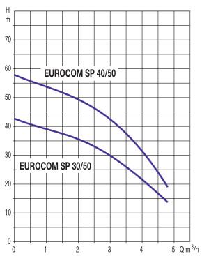 Surpresseur DAB EUROCOM SP 40/50 monophase - Surpresseur DAB EUROCOM SP 40/50 monophasé Efficacité et endurance