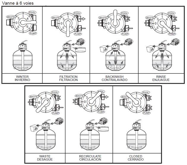 Groupe De Filtration Toi Ø780mm Debit 15m³/h 1000W Pour Piscine Hors Sol
