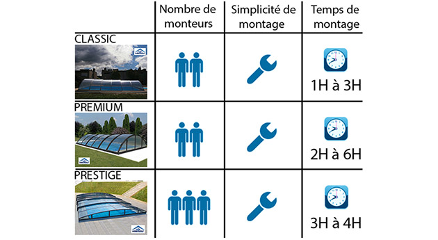 Abri piscine mobile Abriself PREMIUM 5 modules 540 x 1073 x 145cm gris anthracite - Abriself ? Un concept d'abri révolutionnaire Do it yourself !