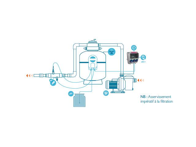 Pompe doseuse pH DOSECO Aqualux piscine jusqu'a 80m³ - Principe de fonctionnement de la pompe doseuse