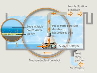 Robot de piscine electrique Hexagone VIKING MP3 XL avec radiocommande et chariot - Robot piscine électrique professionnel Hexagone VIKING MP3 XL innovation et évolution