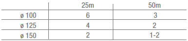 Enrouleur ligne de nage Inox 180 cm HEXAGONE - Caractéristiques de l'enrouleur ligne de nage HEXAGONE