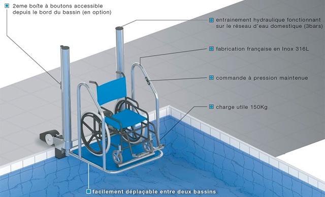 Plateforme de mise a l'eau FIXE Hexagone personne a mobilite reduite - Caractéristiques de la plateforme de mise à l'eau fixe HEXAGONE