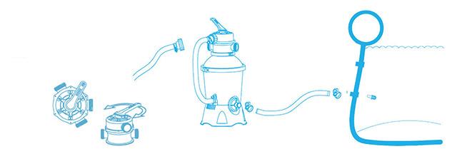 Filtre a sable Bestway FLOWCLEAR 2L/h avec vanne 6 voies - Avantages du filtre à sable Bestway FLOWCLEAR 2L/h avec vanne 6 voies