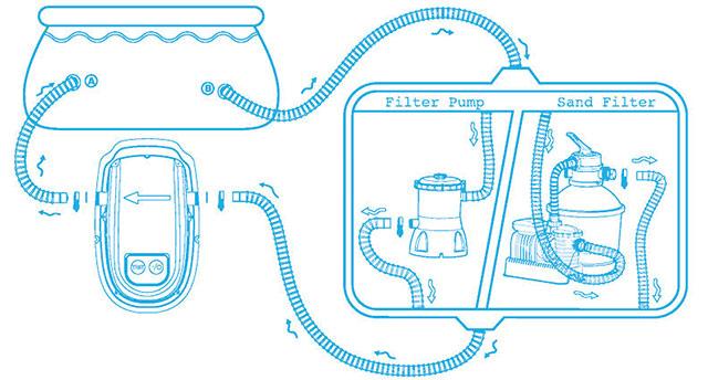 Rechauffeur Bestway FLOWCLEAR 2800W pour piscine hors-sol - Avantages du réchauffeur Bestway FLOWCLEAR 2800W pour piscine hors-sol