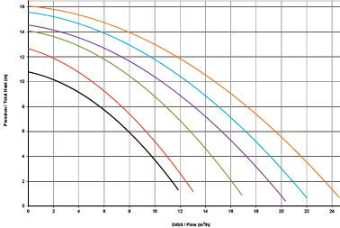 Pompe Hayward Powerline 3/4cv 13m³/h monophasee - Dimensions et performances de la pompe Hayward Powerline 3/4cv 13m³/h monophasée
