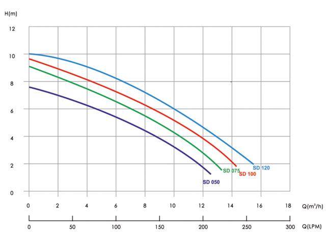 Pompe filtration Poolstyle 1/2cv monophasee - Dimensions et performances de la pompe filtration Poolstyle 1/2cv monophasée