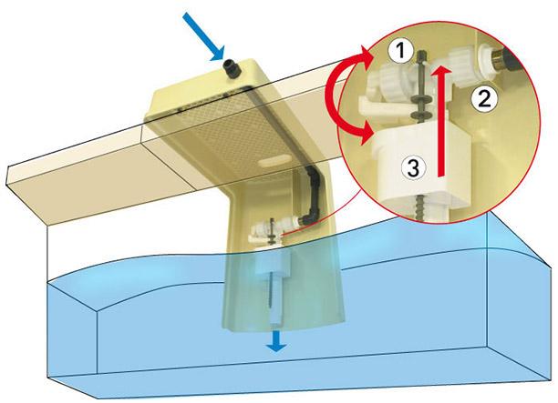 Regulateur de niveau Regul'eau - Avantages du régulateur de niveau Regul'eau