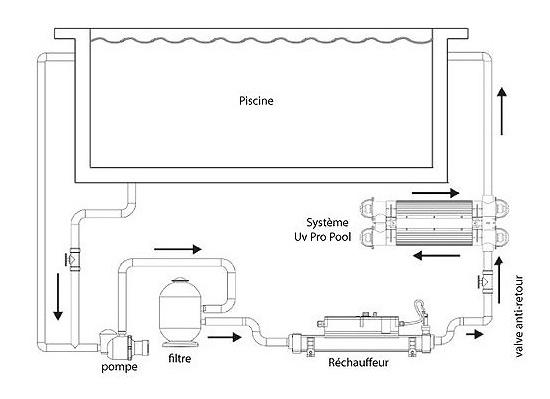 Desinfection UV Vulcan PROPOOL PLUS 110w sans pompe doseuse - Stérilisateur UV Vulcan PROPOOL PLUS 110w sans pompe doseuse fiable et résistant