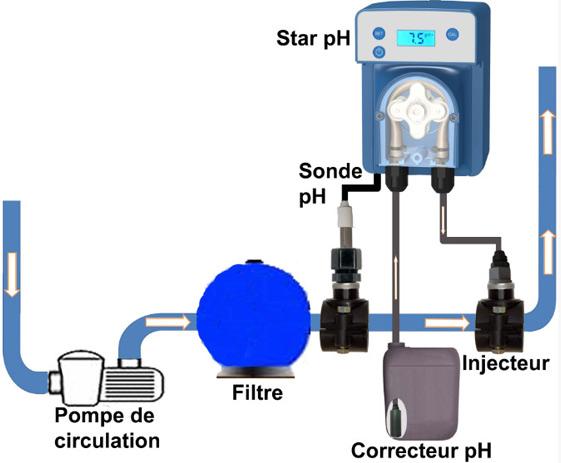Regulateur de pH et chlore automatique STAR REDOX - Utilisation et fonctionnement du régulateur de pH et chlore automatique Star REDOX