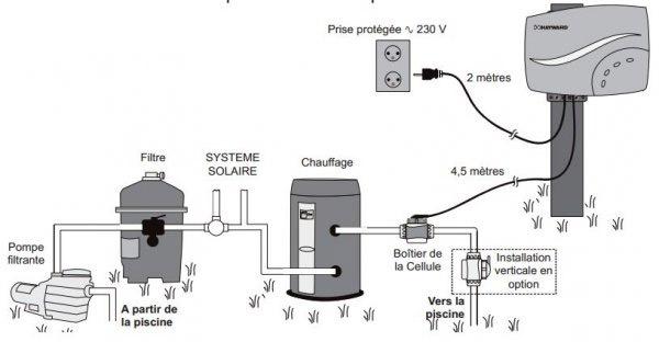 electrolyseur Hayward Salt & Swim 3c 110m³ - Conseils d'utilisation de l'électrolyseur Hayward Salt & Swim 3c 110m³