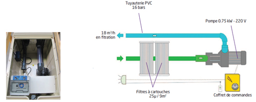 Bloc de filtration piscine MX18 Filtrinov 18m³/h - Installation du groupe de filtration MX18