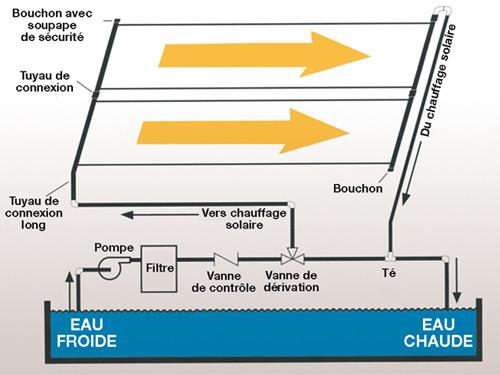 Chauffage solaire piscine enterree SUNHEATER - Avantages du Chauffage solaire piscine enterrée SUNHEATER