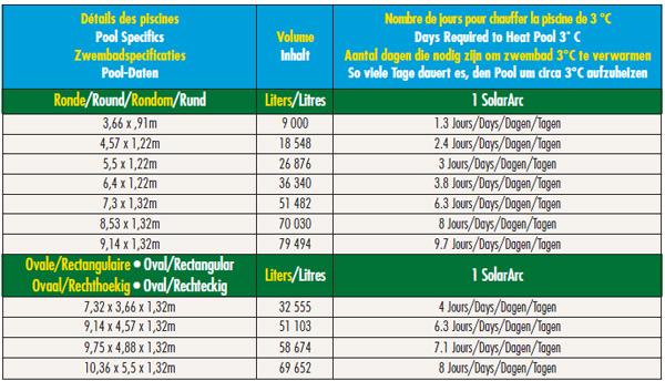 Chauffage solaire SOLAR ARC pour piscine hors-sol - Guide de réchauffement du chauffage solaire SOLAR ARC pour piscine hors-sol