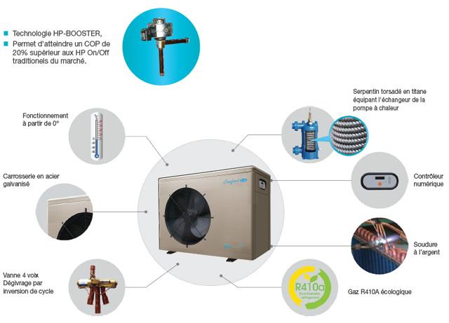 Pompe a chaleur BWT myPOOL Comfortline Inverter 8kW mono piscine 20 a 40m³ - Avantages de la pompe à chaleur BWT myPOOL Comfortline Inverter 8kW mono