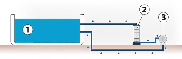 Filtre a cartouche WELFILTRE Weltico C3 11m³/h - Fonctionnement du filtre à cartouche WELFILTRE Weltico C3 11m³/h