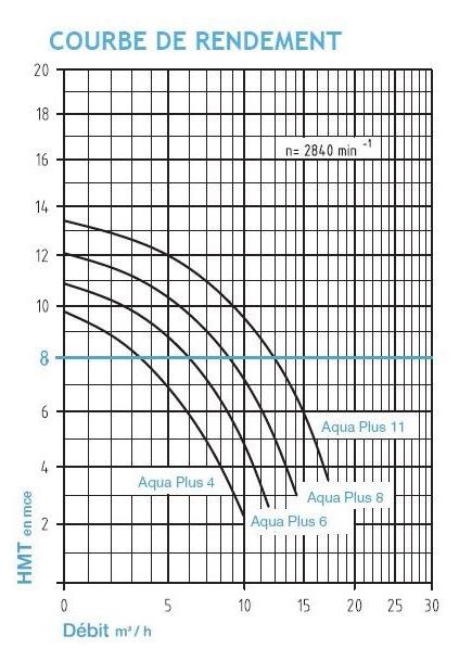 Pompe filtration piscine P-AP 4m³/h, monophase BWT myPOOL - Courbe de rendement de la pompe de filtration piscine P-AP 4m³/h, monophasé BWT myPOOL