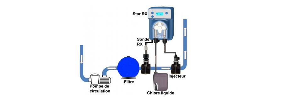 Regulateur chlore automatique STAR REDOX - Utilisation et fonctionnement du régulateur de chlore automatique Star REDOX