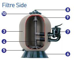 Filtre piscine a sable Hayward Pro Side 22m³/h - Caractéristiques du filtre à sable Hayward Pro Side 22 m³/h