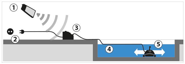 Robot piscine electrique professionnel ULTRA 250 Astralpool - Fonctionnement du robot nettoyeur électrique professionnel ULTRA 250 pour piscine