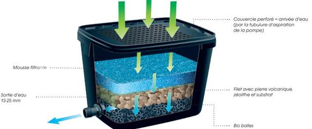 Filtre BioPure 2000 Basic Set Ubbink pour bassins de jardin 2000l max - Filtre BioPure 2000 Basic Set pour bassins de jardin 2000l max