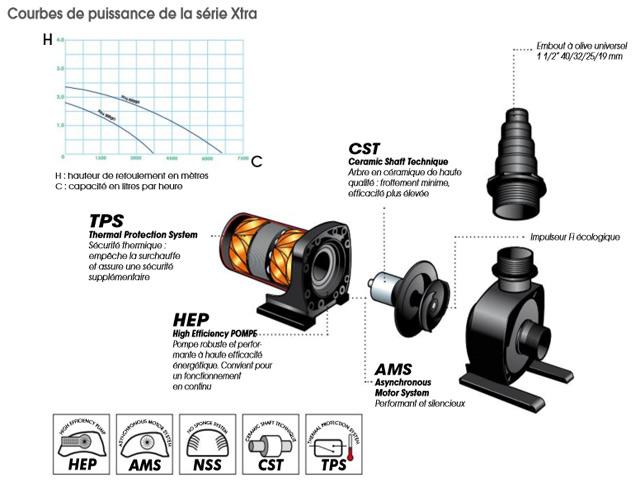 Pompe pour bassin XTRA 3000 Fi Ubbink - Pompe pour bassin XTRA 3000 Fi Ubbink