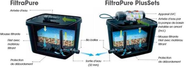 Filtre de bassin FILTRAPURE 2000 Ubbink - Filtre de bassin FILTRAPURE 2000 Ubbink