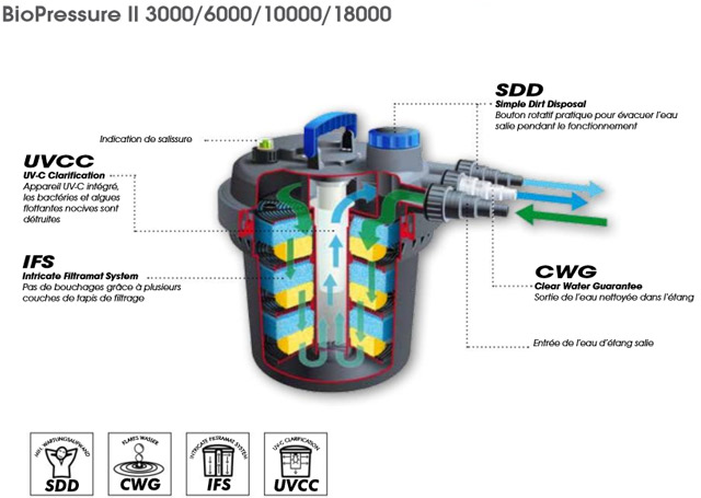 Filtre a pression BIO PRESSURE II 6000 Ubbink - Filtre à pression BIO PRESSURE II 6000 Ubbink