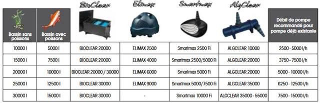 Filtre bassins de jardin BIOCLEAR 30000 Ubbink - Pompes et UVC recommandés pour les filtres BIOCLEAR Ubbink