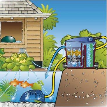 Pompe d'aeration Ubbink INDOOR AIR 100 pour bassin - Pompe d'aération Ubbink AIR 100 pour bassin
